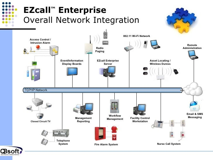 qbsoft ezcall overview presentation 7 728?cb=1314541893 qbsoft ezcall overview presentation austco nurse call wiring diagram at edmiracle.co