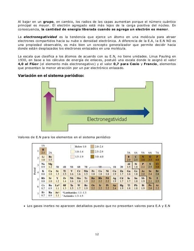 Gua tabla periodica 12 urtaz Choice Image