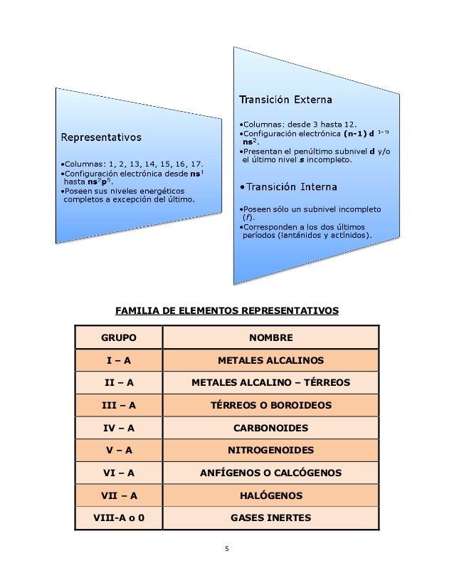 sistema peridico 5 5 familia de elementos representativos - Elementos Representativos Tabla Periodica Definicion