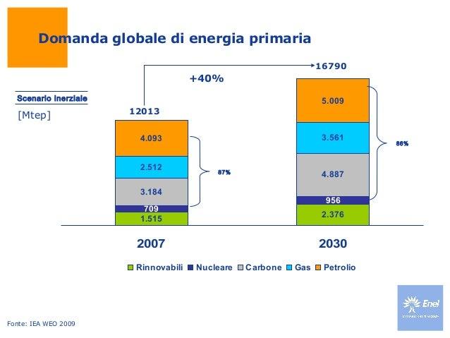 Domanda globale di energia primaria [Mtep] Fonte: IEA WEO 2009 Scenario inerziale 1.515 2.376 709 956 3.184 4.887 2.512 3....