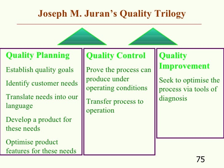 joseph m juran Quality improvement: by dr joseph m juran dr joseph m juran has also  contributed a lot in the total quality movement he is considered one of the early.