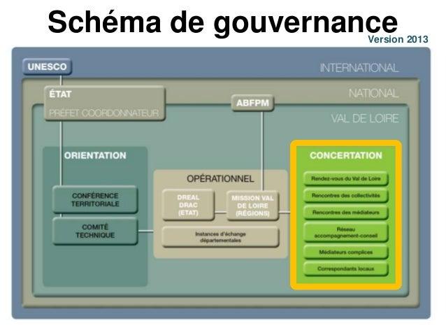 Mission Val de Loire   Tête de réseau / carrefour  des acteurs   Facilitateur   Structure ressources