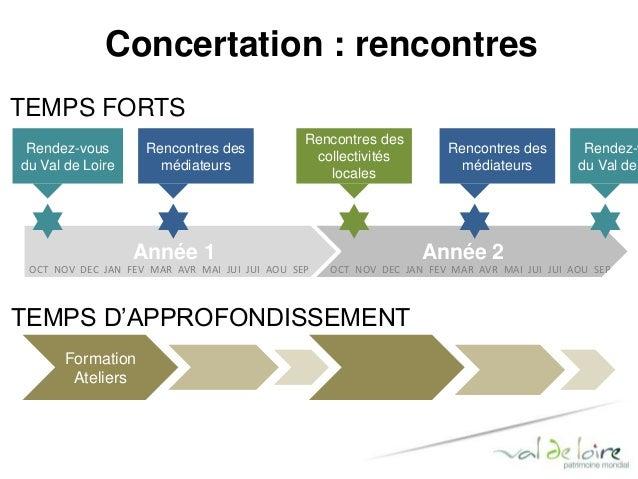 Concertation : réseaux