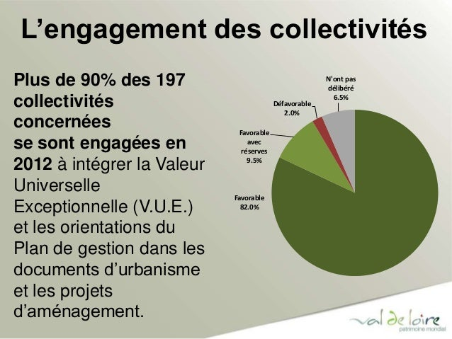 L'engagement des collectivités  Favorable  avec  réserves  9.5%  Favorable  82.0%  Défavorable  2.0%  N'ont pas  délibéré ...