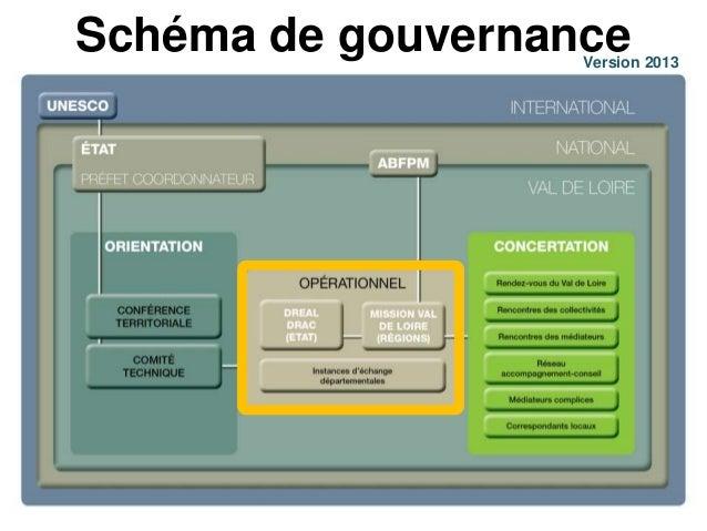 Schéma de gouvernance  Version 2013
