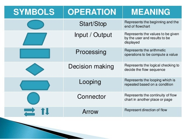 symbols operation - Flowchart Input Output Symbol
