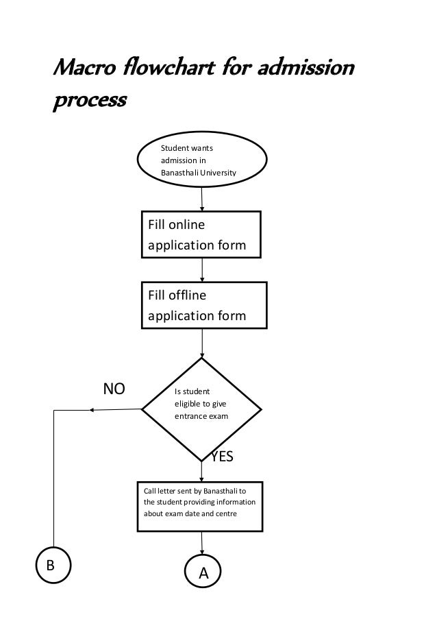 online entrance exam flow chart Academic standards admission to programs for are fall 2011 or fall 2014  flowchart admission to programs for are fall 2015 flowchart.