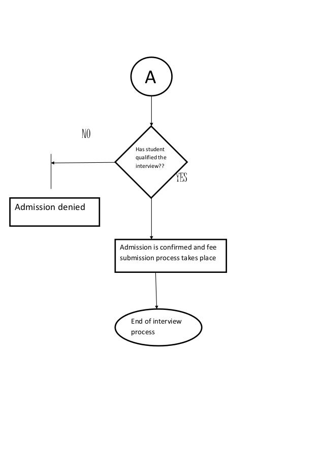 Qcl 14-v3 [flowchart-college admission process
