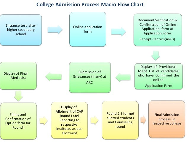 online entrance exam flow chart 4testscom - your free, practice test site for high school, college, professional, and standardized exams and tests - your free online practice exam site.