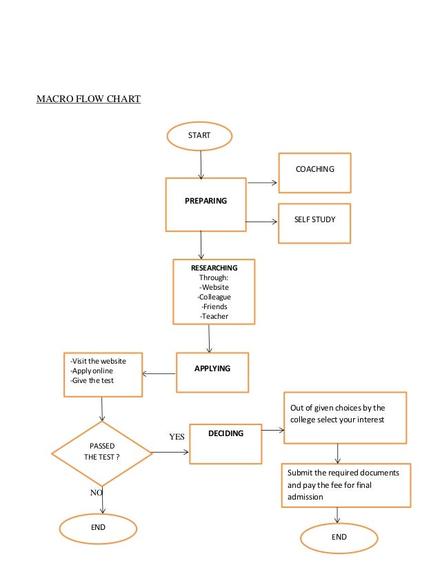 Flow charts micro flowchart start preparing researching applying deciding end 4 macro flow chart yes no ccuart Image collections