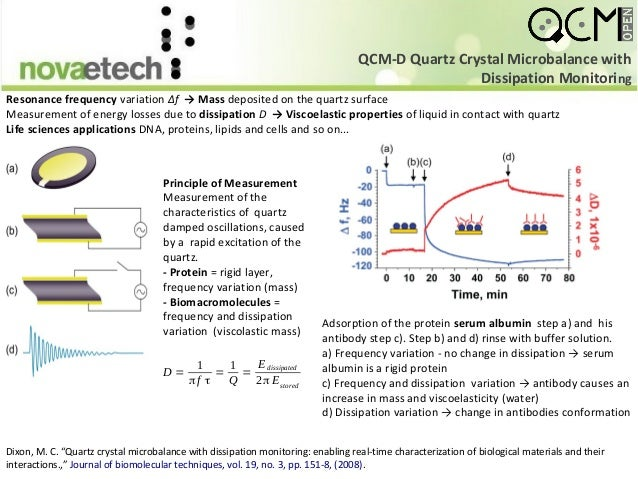 Quartz Crystal Microbalance Qcm Theory And Modeling
