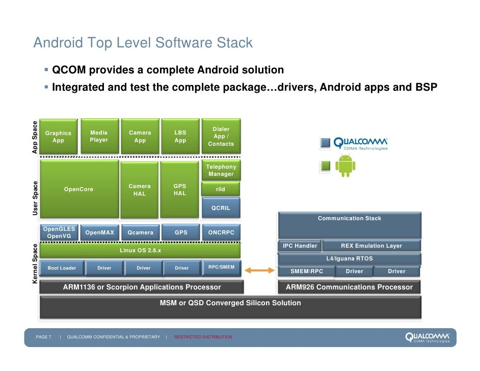 Qcom Enabling Android For Mobile Mar09