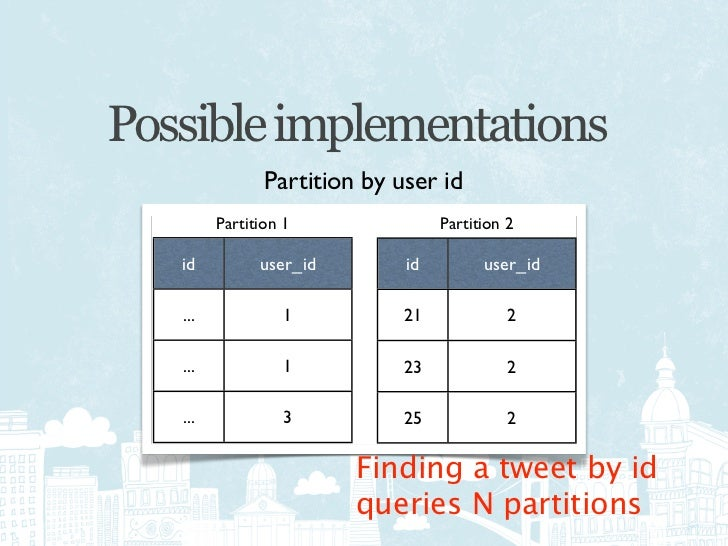 Current Implementation             Partition by time                    id    user_id                    24      ...      ...