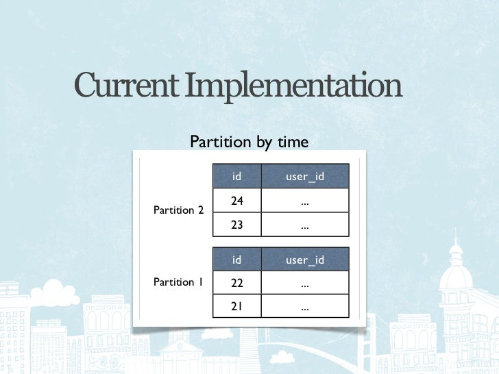 Current Implementation                                    Queries try each              Partition by time                 ...