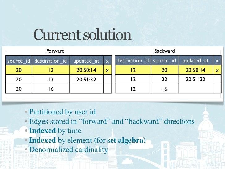 Principles • It is not possible to pre-compute set algebra queries • Simple distributed coordination techniques work • Par...