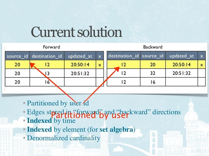 The four data problems • Tweets • Timelines • Social graphs • Search indices