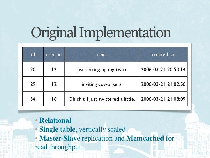 Original Implementation  Master-Slave Replication   Memcached for reads