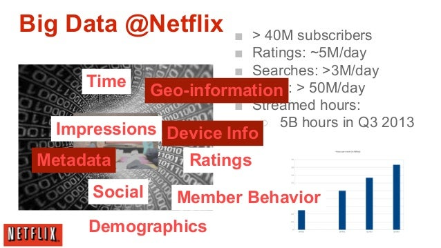 analysis of netflix information systems Netflix and chill more like netflix and bill the increasing numbers of viewers who subscribe to the video streaming service and watch for more than 140 million hours a day the company streams movies, tv shows, documentaries, and original productions such as stranger things to more than 120 million monthly subscribers in more than 190 countries.