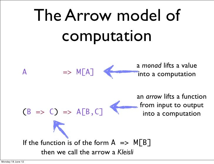 The Arrow model of                       computation                                                   a monad lifts a val...