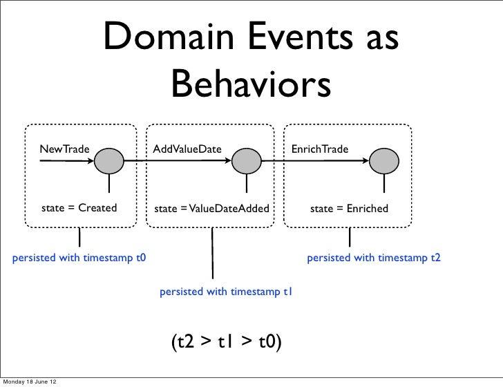 Domain Events as                          Behaviors           NewTrade             AddValueDate               EnrichTrade ...