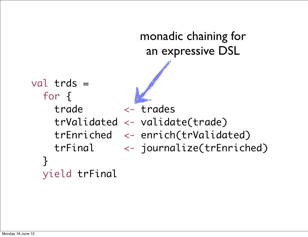 monadic chaining for an expressive