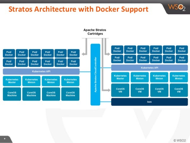 Containers In Production With Docker Coreos Kubernetes