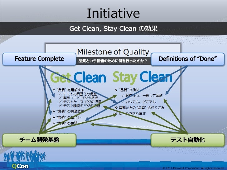 Initiative             © 2011 Microsoft Corporation. All rights reserved.