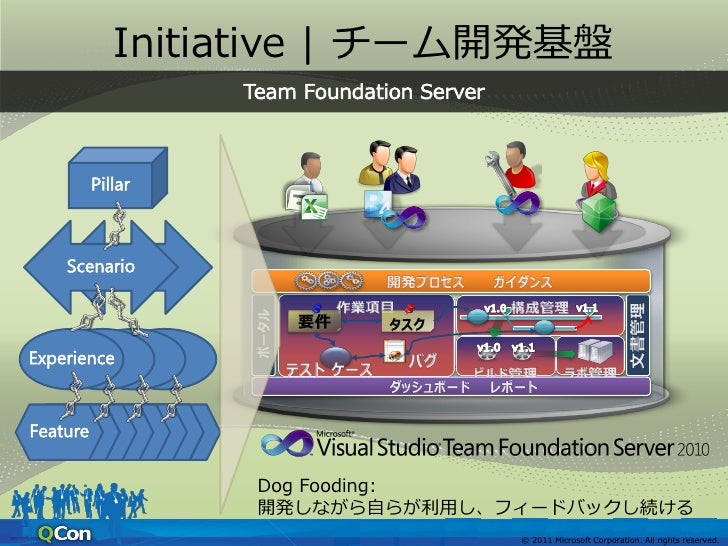 Initiative   チーム開発基盤            Scenario                               Experience              Task      Bug              ...