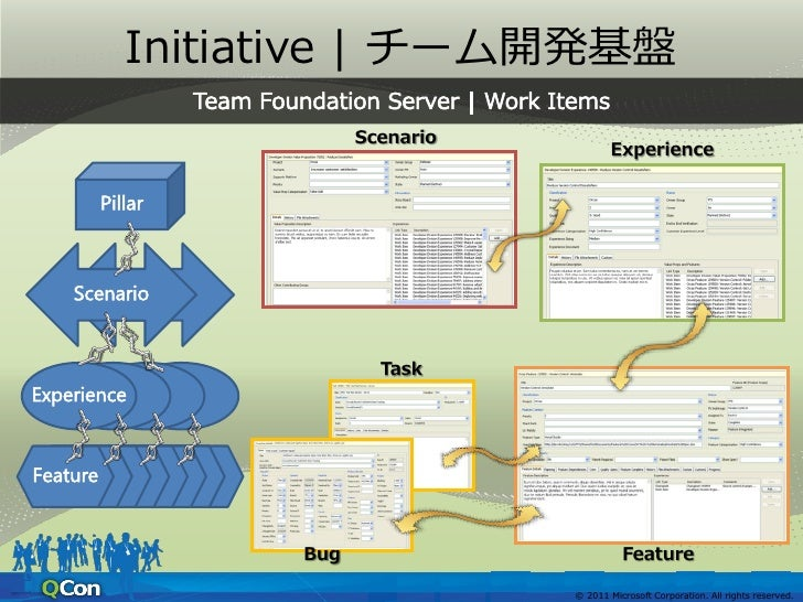 Initiative   Feature Complete意思決定   情報共有                         © 2011 Microsoft Corporation. All rights reserved.