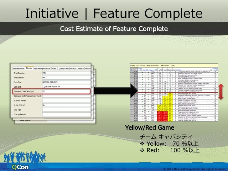 Initiative   Feature Complete       Risk Level      Green: 予定通り      Yellow: リスクを伴う      Red: 想定外         (間に合わない)        ...