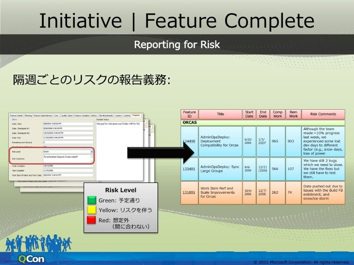Initiative   Feature Complete Feature の完成に向けた作業見積り    コードの完成で見積もらない    段階的なコミット 自動 単体テストも作成             Feature のテストを...