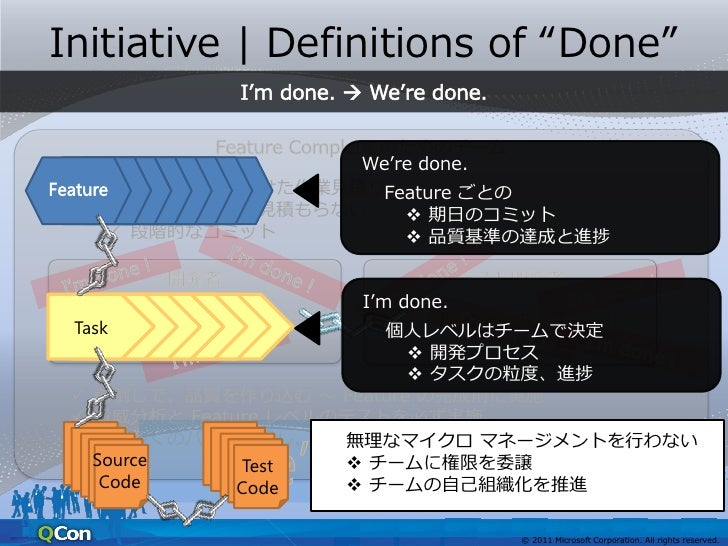 """Initiative   Definitions of """"Done"""" Task    Task  Task                各 Feature の進捗      Feature 単位での報告義務                  ..."""