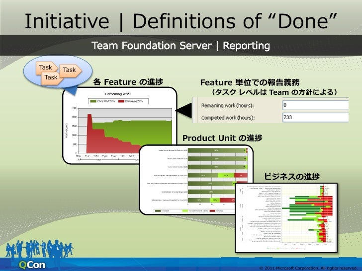 """Initiative   Definitions of """"Done""""                         © 2011 Microsoft Corporation. All rights reserved."""