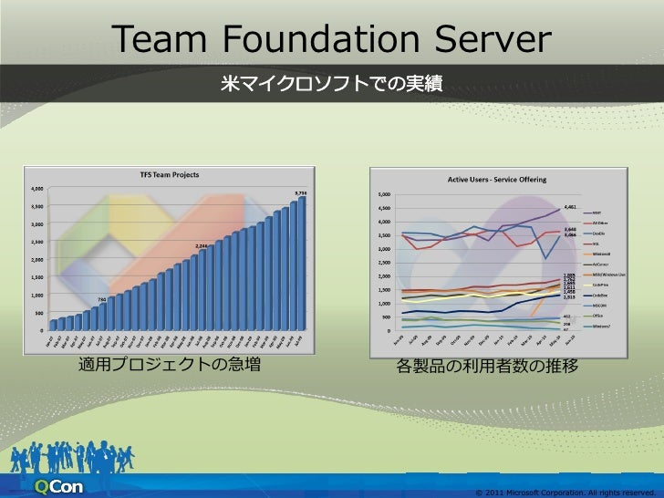Team Foundation Server現在の開発者数                                3,839作業項目数                           839,595ソースファイル数         ...