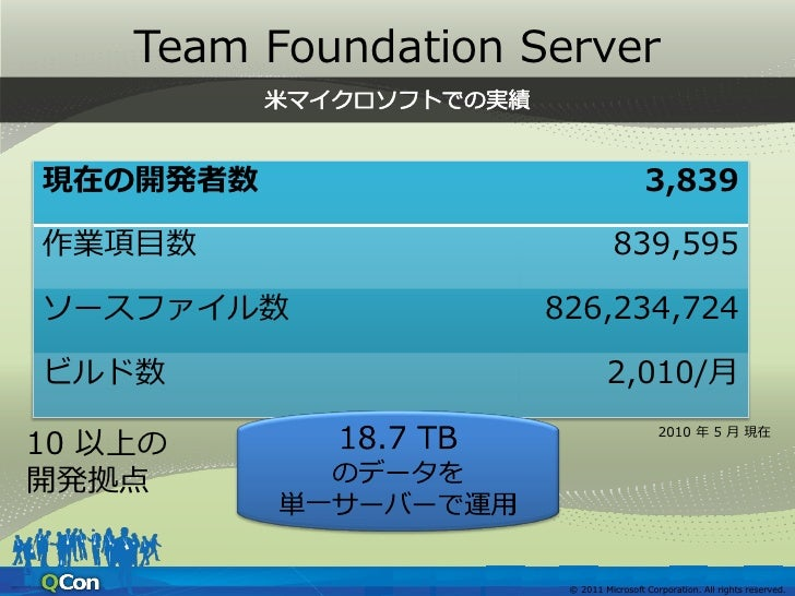 Team Foundation Server                  © 2011 Microsoft Corporation. All rights reserved.