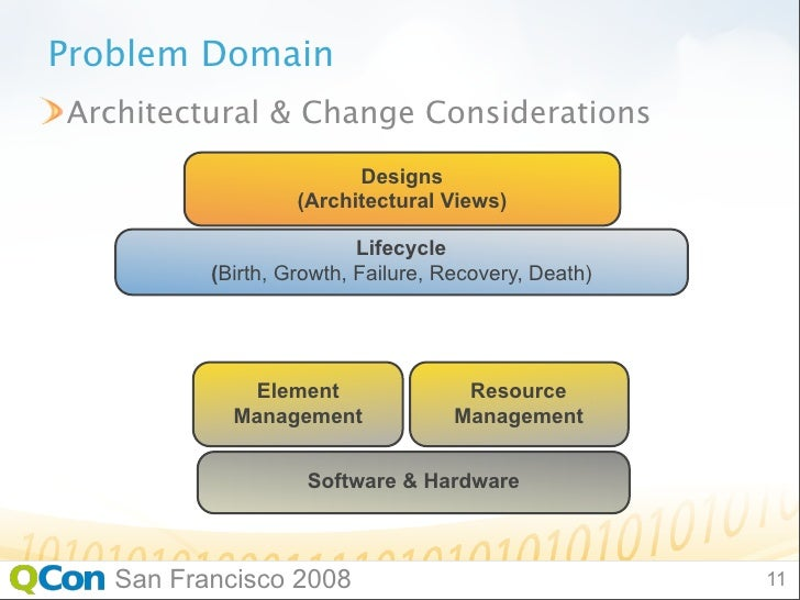 Bpm architecture considerations when dating 10