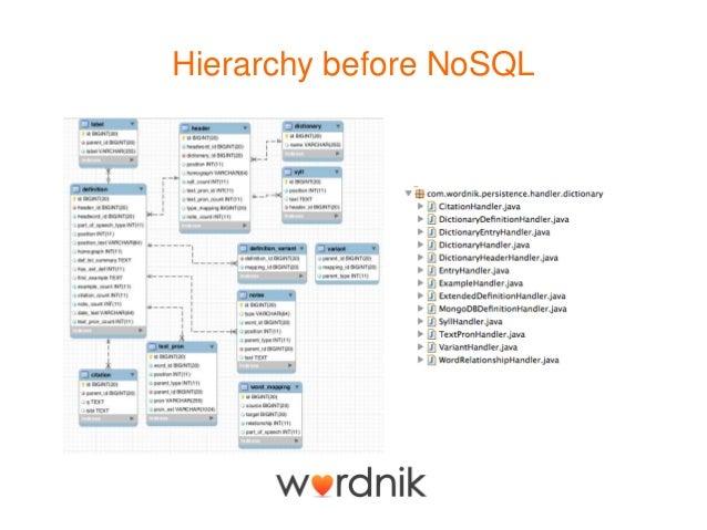 Data Modeling for NoSQL