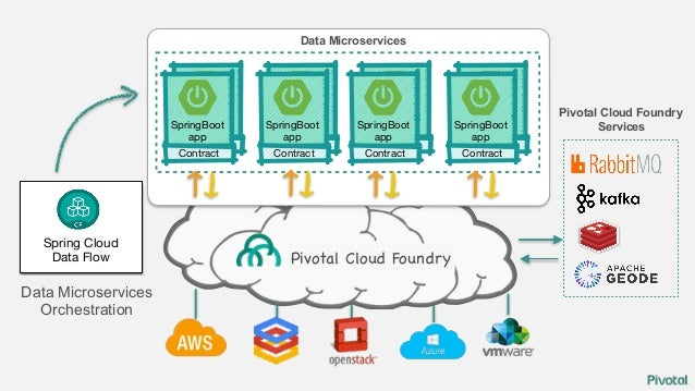 DevOps, CD and [Data] Microservices