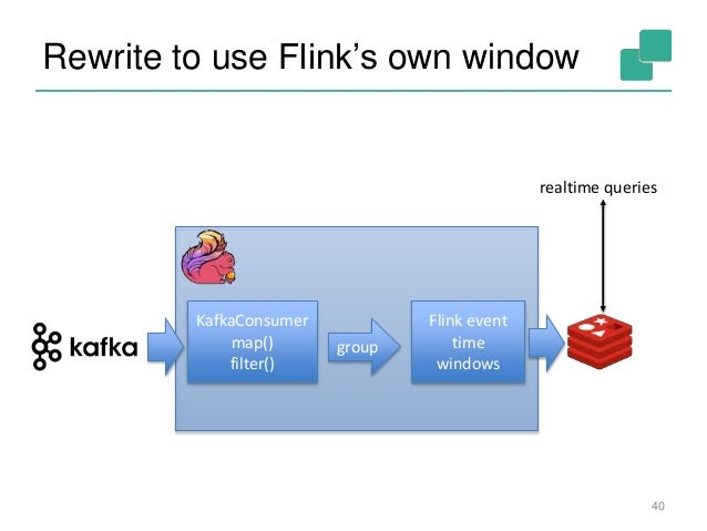qcon london stream processing with apache flink rh slideshare net Basic Electrical Schematic Diagrams Light Switch Wiring Diagram