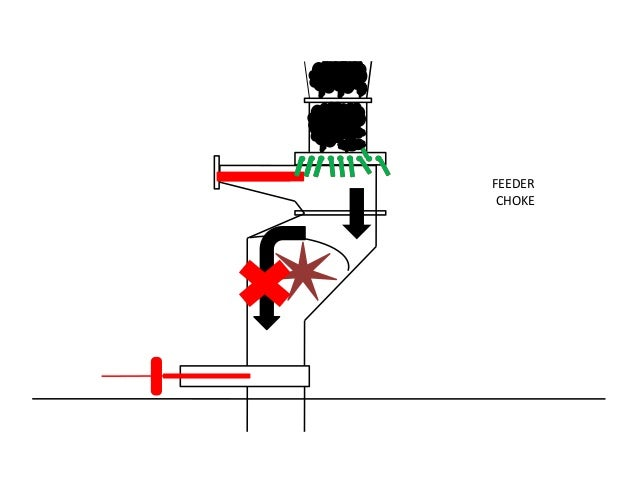 QC CASE STUDY: PREVENT OR REDUCE CHOCKING OF RC FEEDER#G