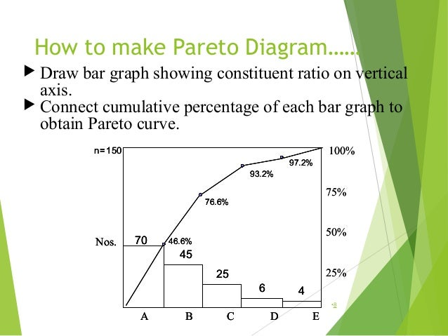Quality control tools for problem solving 8 how to make pareto diagram ccuart Image collections