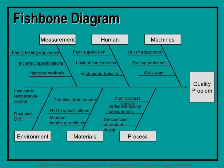 Qc tools using charts and graphs fishbone diagram measurement human machinesfaulty testing equipment poor ccuart Images
