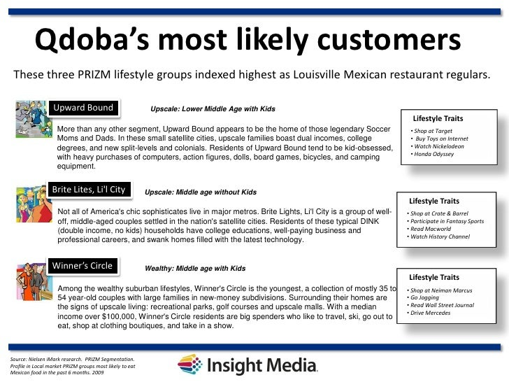 Qdoba's most likely customers These three PRIZM lifestyle groups indexed highest as Louisville Mexican restaurant regulars...