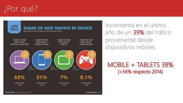 ¿Por qué? Incremento en el ultimo año de un 39% del tráfico proveniente desde dispositivos móviles. MOBILE + TABLETS 38% (...