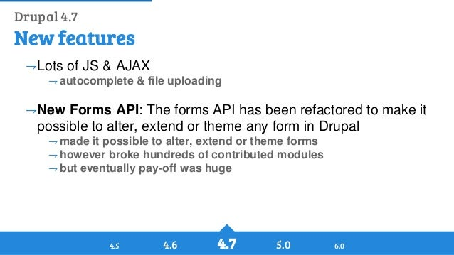 History of Drupal: From Drop 1.0 to Drupal 8