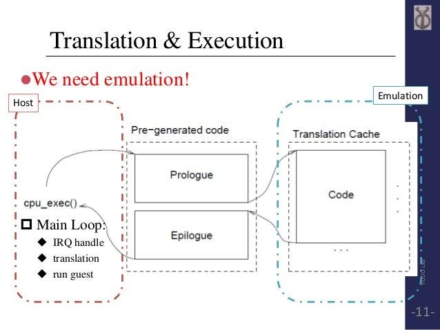 Translation & Execution  We need emulation!  Host  Emulation   Main Loop:   IRQ handle   translation   run guest  YOD...
