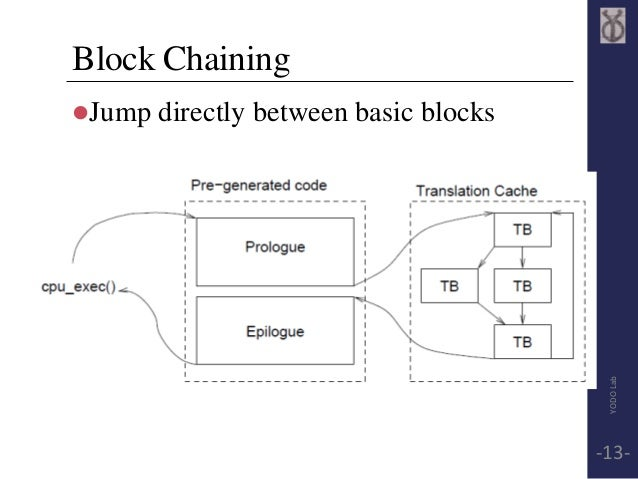 Block Chaining  Jump directly between basic blocks  YODO Lab  -13-