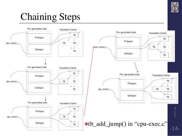 """Chaining Steps  tb_add_jump() in """"cpu-exec.c""""  YODO Lab  -14-"""