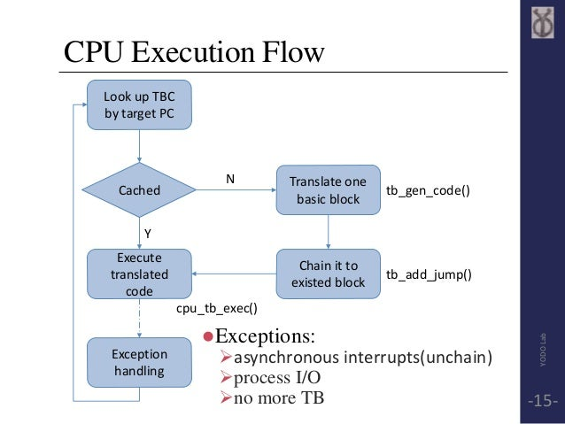 CPU Execution Flow  Exceptions:  asynchronous interrupts(unchain)  process I/O  no more TB  Look up TBC  by target PC ...