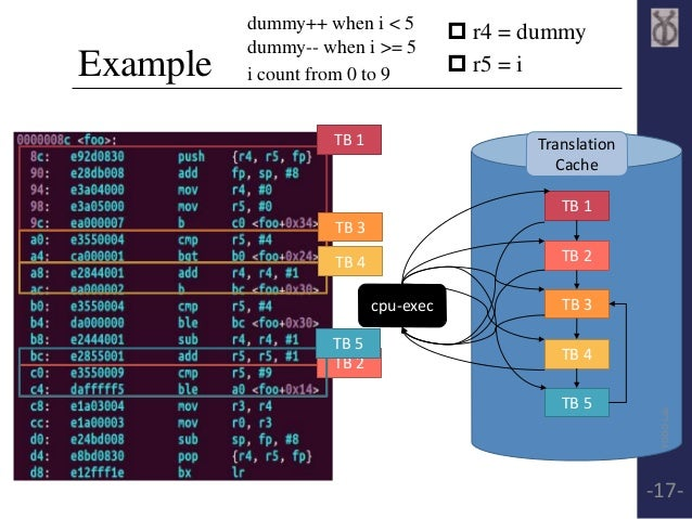 Example   r4 = dummy   r5 = i  dummy++ when i < 5  dummy-- when i >= 5  i count from 0 to 9  Translation  Cache  TB 1  T...